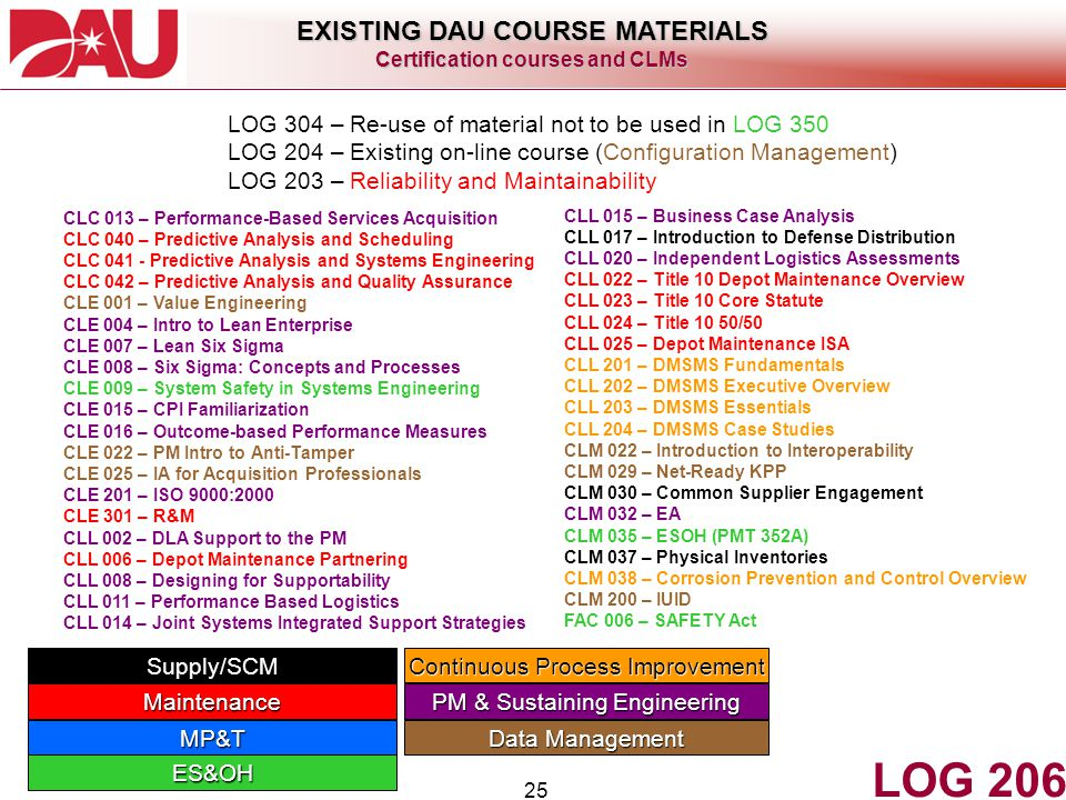 25 LOG 206 EXISTING DAU COURSE MATERIALS Certification courses and CLMs LOG 304 – Re-use of material not to be used in LOG 350 LOG 204 – Existing on-l