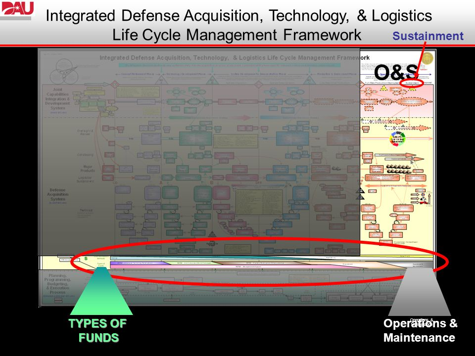 42 Integrated Defense Acquisition, Technology, & Logistics Life Cycle Management Framework TYPES OF FUNDS Operations & Maintenance Operations & Maintenance O&S Sustainment