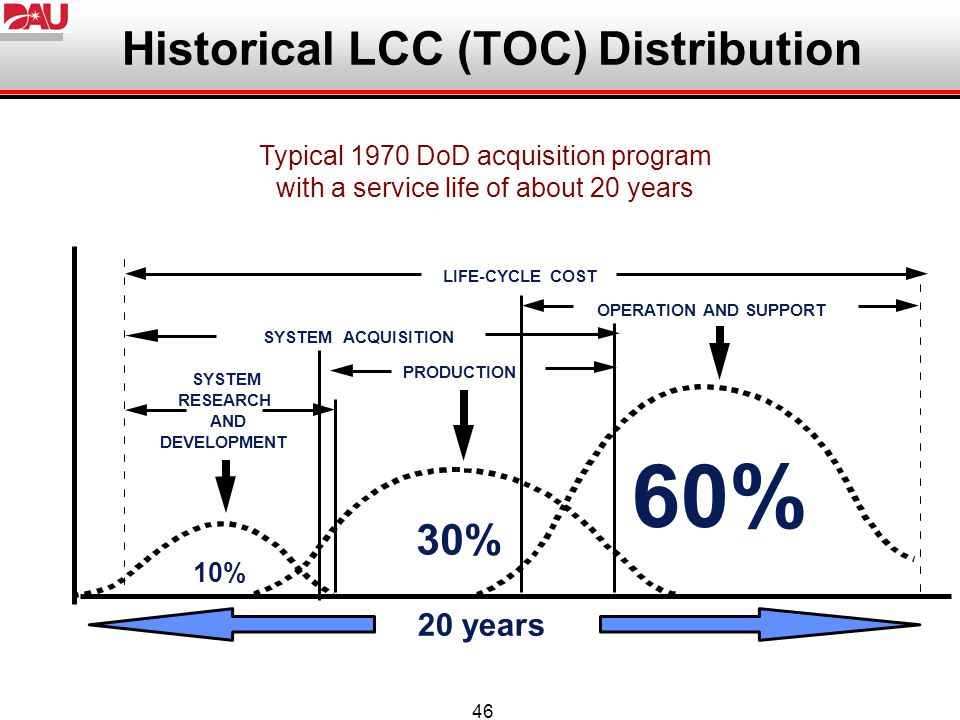 46 Historical LCC (TOC) Distribution Typical 1970 DoD acquisition program with a service life of about 20 years 20 years LIFE-CYCLE COST 10% 30% 60% S