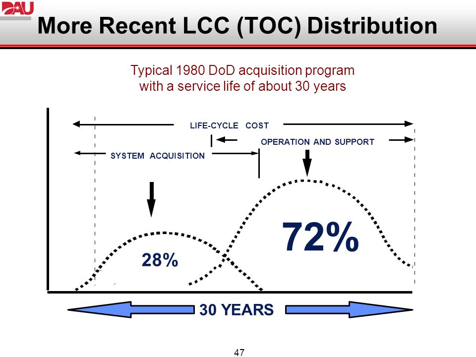 47 More Recent LCC (TOC) Distribution 72% SYSTEM ACQUISITION OPERATION AND SUPPORT LIFE-CYCLE COST 30 YEARS Typical 1980 DoD acquisition program with