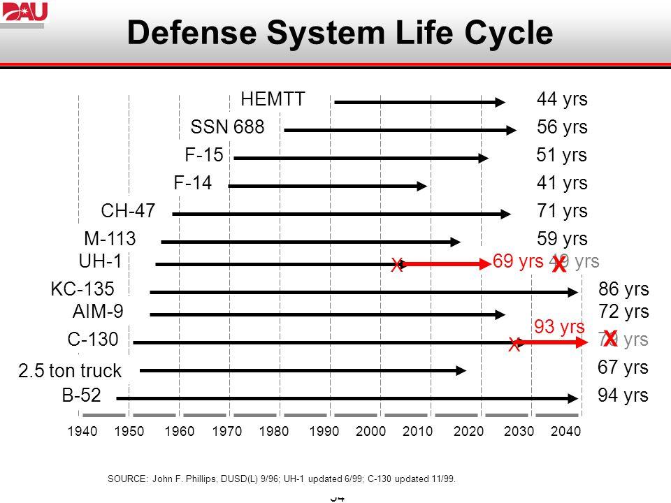 54 Defense System Life Cycle 1940 1950 1960 1970 1980 1990 2000 2010 2020 2030 2040 94 yrsB-52 67 yrs 2.5 ton truck 79 yrsC-130 UH-1 69 yrs 49 yrs M-11359 yrs 72 yrsAIM-9 56 yrsSSN 688 41 yrsF-14 71 yrsCH-47 44 yrsHEMTT 51 yrsF-15 86 yrsKC-135 SOURCE: John F.