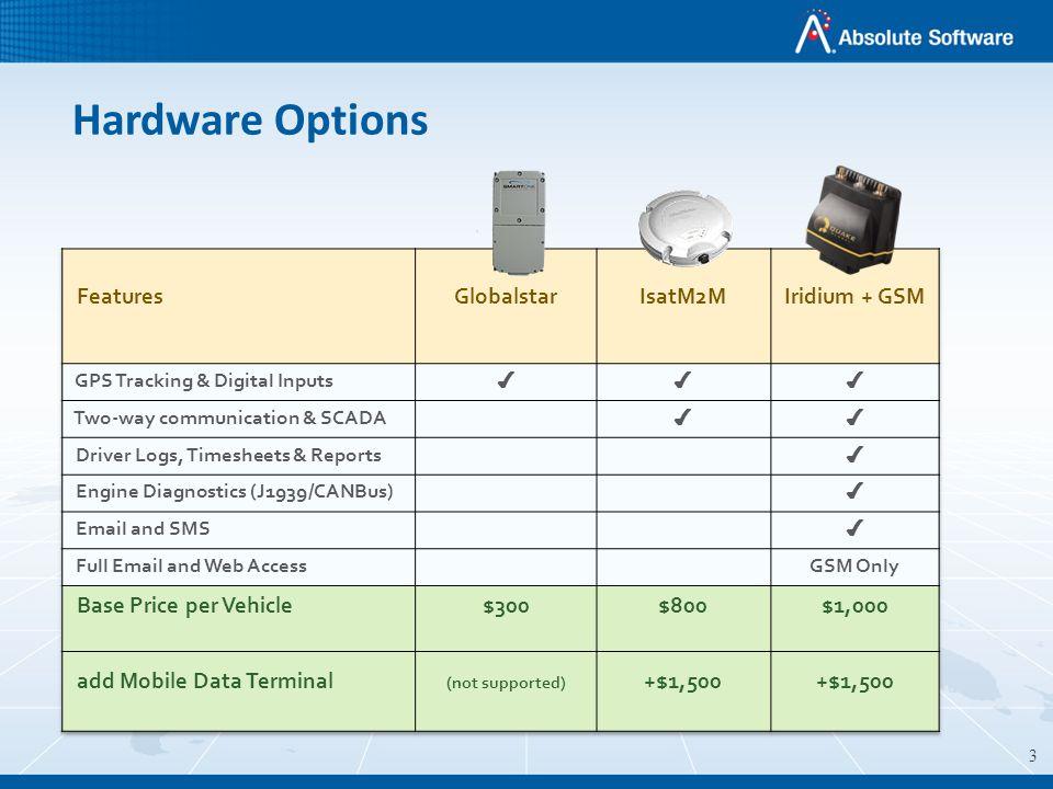 3 Hardware Options