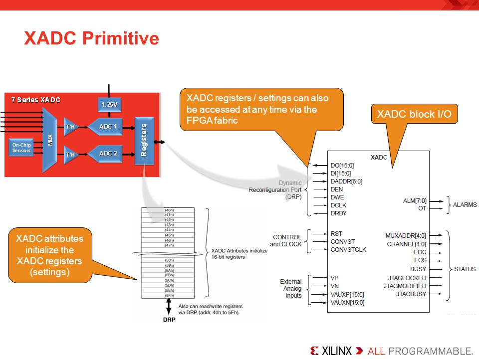 XADC Primitive XADC block I/O XADC attributes initialize the XADC registers (settings) XADC registers / settings can also be accessed at any time via