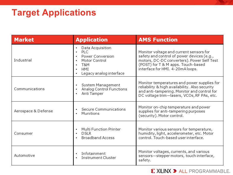 Target Applications MarketApplicationAMS Function Industrial Data Acquisition PLC Power Conversion Motor Control T&M HMI Legacy analog interface Monit