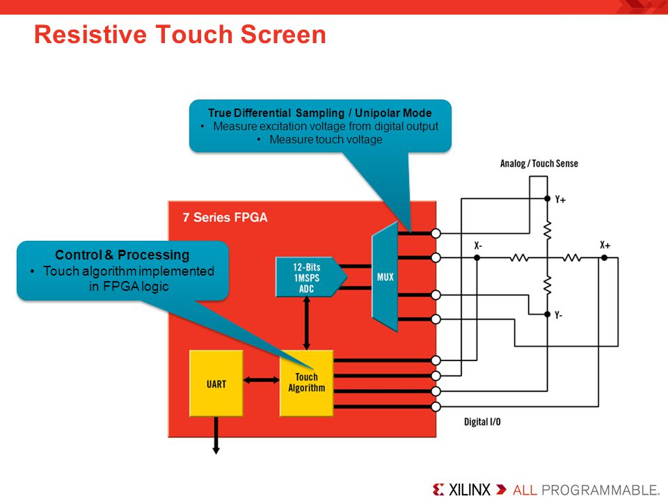 Resistive Touch Screen True Differential Sampling / Unipolar Mode Measure excitation voltage from digital output Measure touch voltage True Differenti