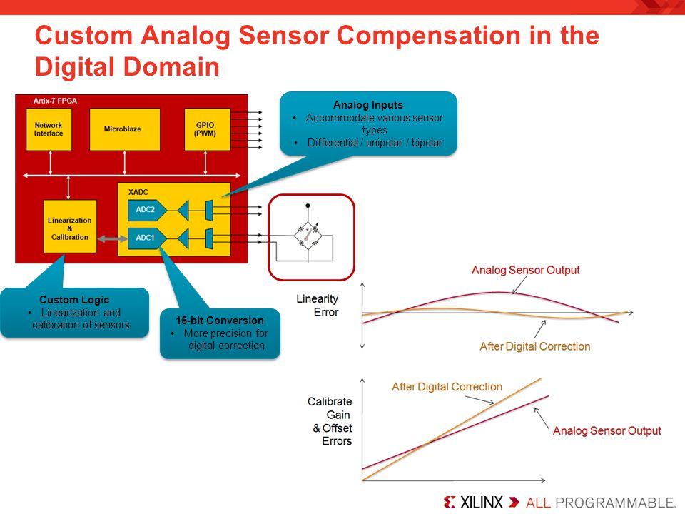 Custom Analog Sensor Compensation in the Digital Domain Custom Logic Linearization and calibration of sensors Custom Logic Linearization and calibrati