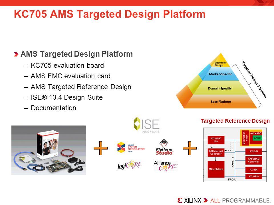 KC705 AMS Targeted Design Platform AMS Targeted Design Platform –KC705 evaluation board –AMS FMC evaluation card –AMS Targeted Reference Design –ISE®