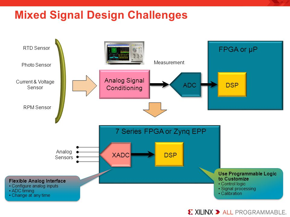 Xilinx Agile Mixed Signal Solution XADC is a high quality and flexible analog interface –Dual 12-bit, 1-Msps ADCs –On-chip sensors –17 flexible analog inputs –Track and holds with programmable signal conditioning Agile Mixed Signal (AMS) –Using the FPGA programmable logic to customize the XADC and replace other external analog functions; e.g., linearization, calibration, filtering, and DC balancing to improve data conversion resolution AMS = Combination of Analog and Programmable Logic