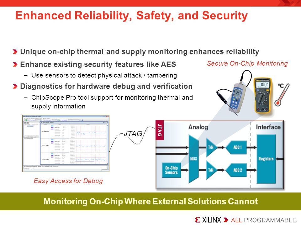 Enhanced Reliability, Safety, and Security Unique on-chip thermal and supply monitoring enhances reliability Enhance existing security features like A