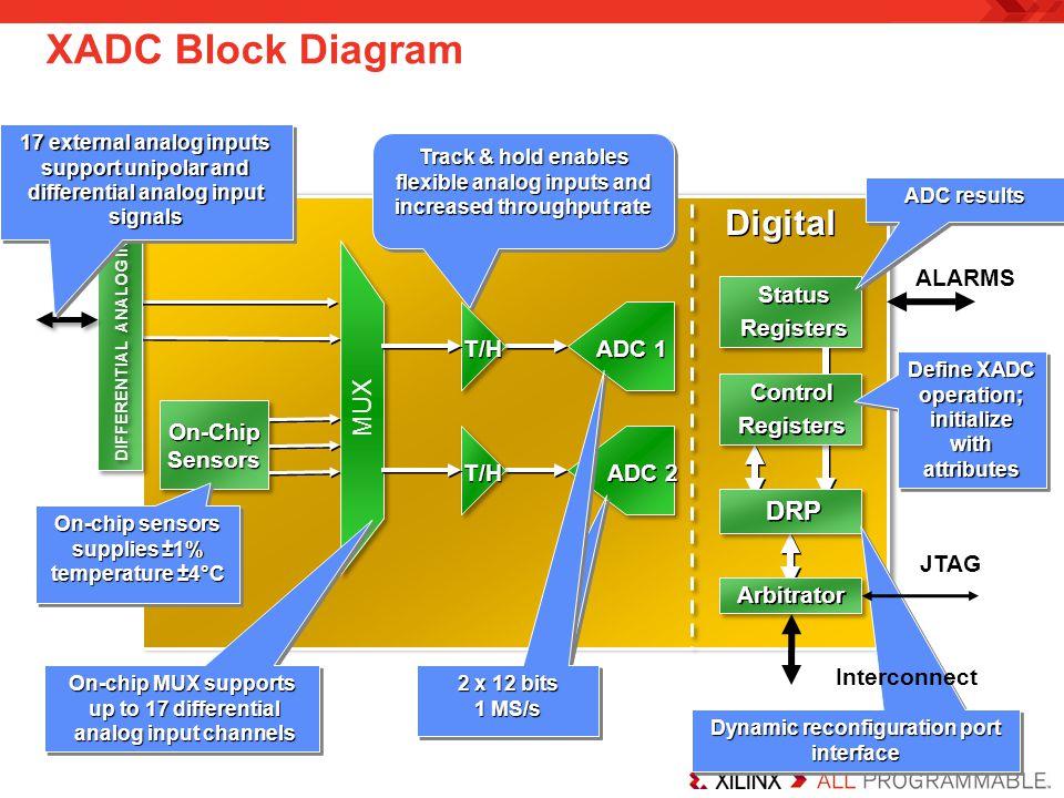 XADC Block Diagram On-ChipSensorsOn-ChipSensors On-chip sensors supplies ±1% temperature ±4°C On-chip sensors supplies ±1% temperature ±4°C MUX Status