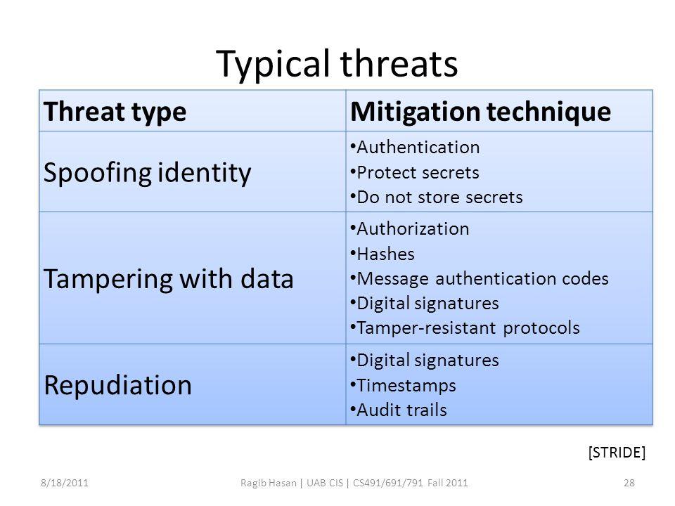 Typical threats 8/18/2011Ragib Hasan | UAB CIS | CS491/691/791 Fall 201128 [STRIDE]