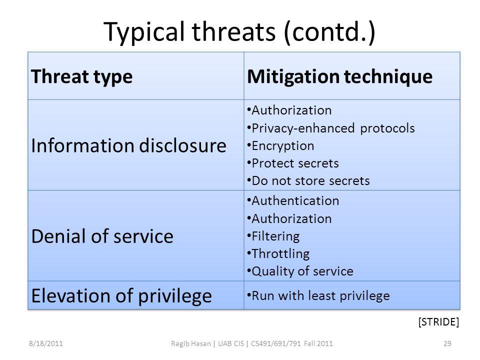 Typical threats (contd.) 8/18/2011Ragib Hasan | UAB CIS | CS491/691/791 Fall 201129 [STRIDE]