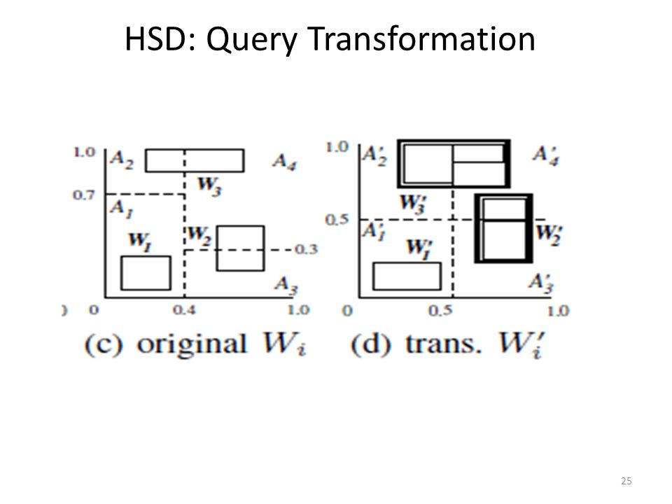 HSD: Query Transformation 25