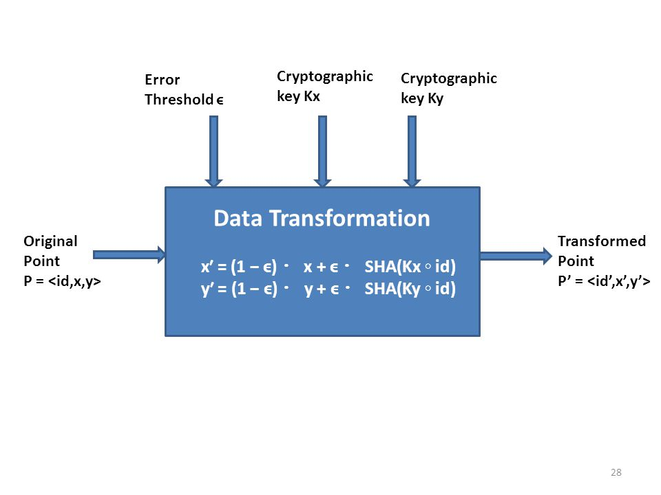 28 Data Transformation x′ = (1 − ϵ) ・ x + ϵ ・ SHA(Kx ◦ id) y′ = (1 − ϵ) ・ y + ϵ ・ SHA(Ky ◦ id) Error Threshold ϵ Cryptographic key Kx Cryptographic key Ky Original Point P = Transformed Point P' =