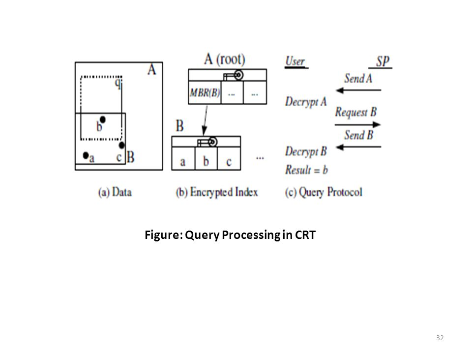 32 Figure: Query Processing in CRT