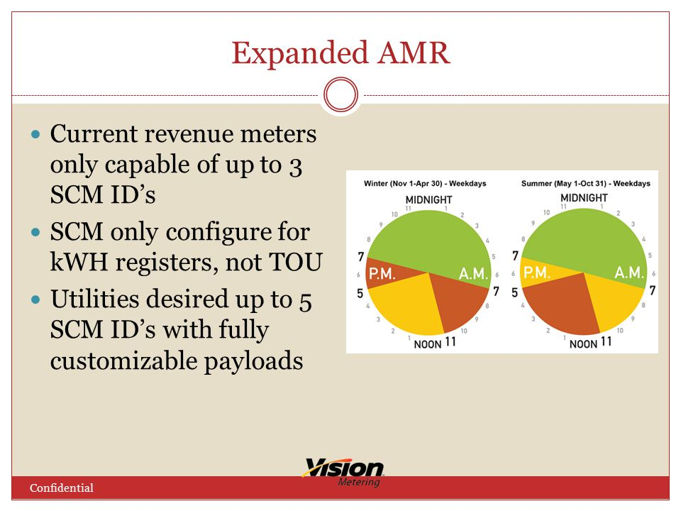 Expanded AMR Current revenue meters only capable of up to 3 SCM ID's SCM only configure for kWH registers, not TOU Utilities desired up to 5 SCM ID's with fully customizable payloads Confidential