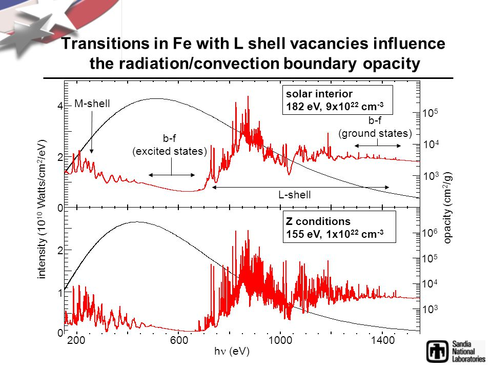 Transitions in Fe with L shell vacancies influence the radiation/convection boundary opacity opacity (cm 2 /g) intensity (10 10 Watts/cm 2 /eV) h (eV) 10001400600200 M-shell b-f (excited states) L-shell 10 4 10 6 0 1 2 10 3 10 4 2 4 0 solar interior 182 eV, 9x10 22 cm -3 Z conditions 155 eV, 1x10 22 cm -3 b-f (ground states) 10 5 10 3