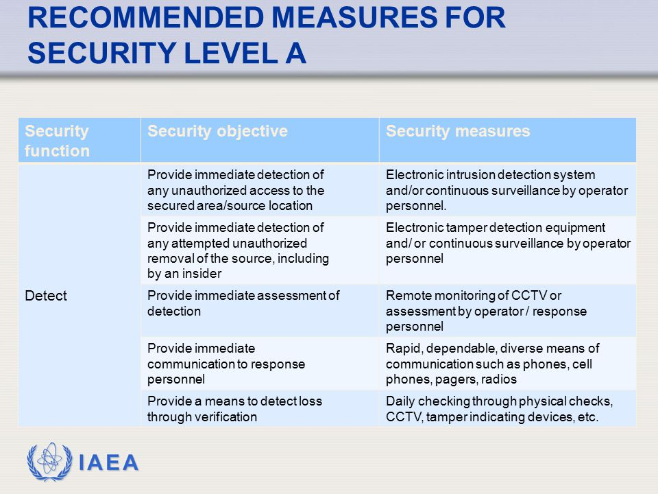 IAEA RECOMMENDED MEASURES FOR SECURITY LEVEL A Security function Security objectiveSecurity measures Detect Provide immediate detection of any unautho