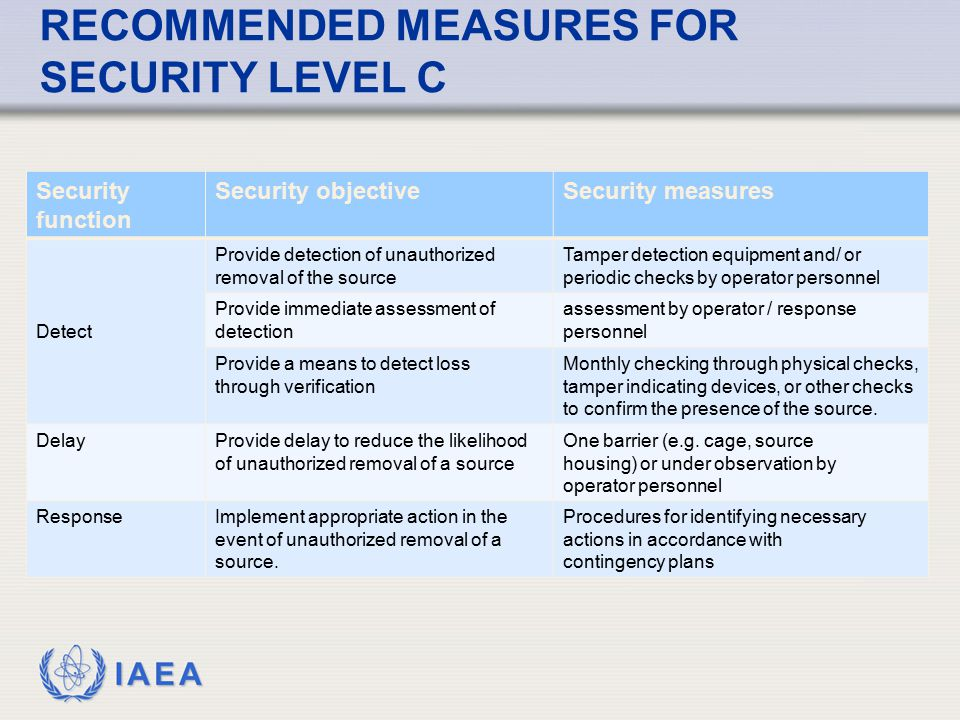 IAEA RECOMMENDED MEASURES FOR SECURITY LEVEL C Security function Security objectiveSecurity measures Detect Provide detection of unauthorized removal
