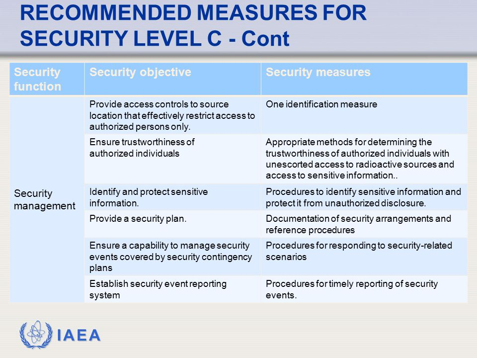 IAEA RECOMMENDED MEASURES FOR SECURITY LEVEL C - Cont Security function Security objectiveSecurity measures Security management Provide access control