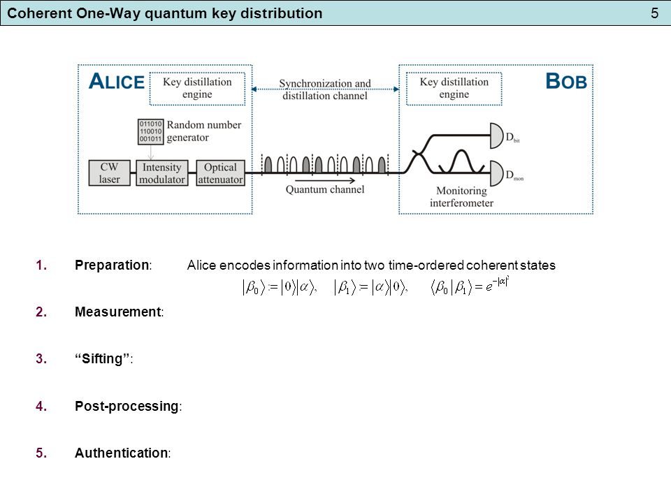 Coherent One-Way quantum key distribution6 1.Preparation: Alice encodes information into two time-ordered coherent states 2.Measurement: Bob measures pulse arrival time (bit value) and coherence between bits (eavesdropper's potential information about key).