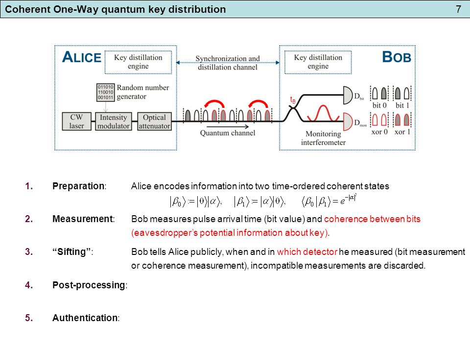 Coherent One-Way quantum key distribution7 1.Preparation: Alice encodes information into two time-ordered coherent states 2.Measurement: Bob measures pulse arrival time (bit value) and coherence between bits (eavesdropper's potential information about key).