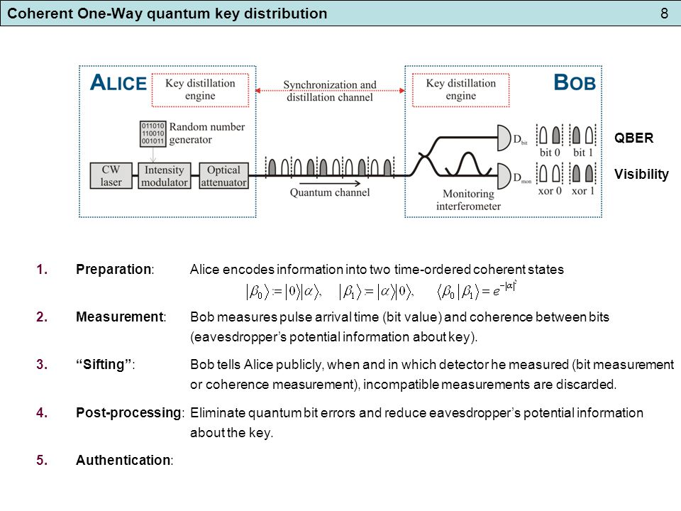 Coherent One-Way quantum key distribution8 1.Preparation: Alice encodes information into two time-ordered coherent states 2.Measurement: Bob measures pulse arrival time (bit value) and coherence between bits (eavesdropper's potential information about key).