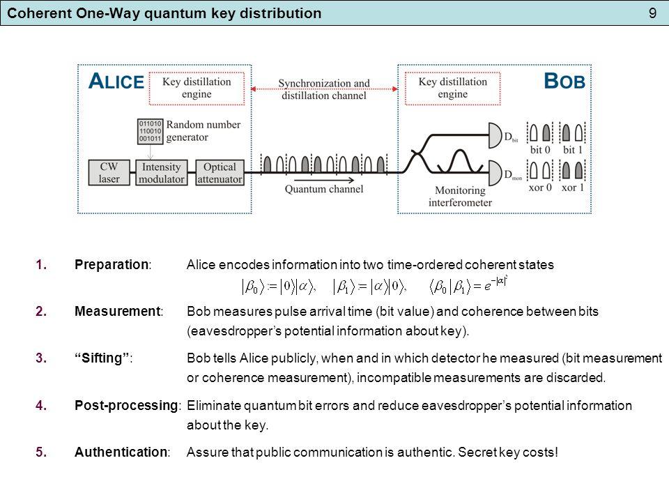 Coherent One-Way quantum key distribution10 C.Ci Wen Lim, N.