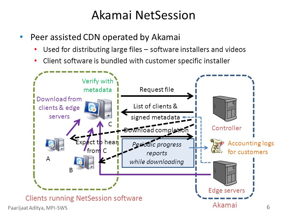Inflation Attack on NetSession Have an unmodified NetSession client report fake downloads Performed with Akamai's permission Targeted a dummy customer 7 Day in December 2010 Data downloaded (GB/hr) Load spike Could have been much worse with modified client software.