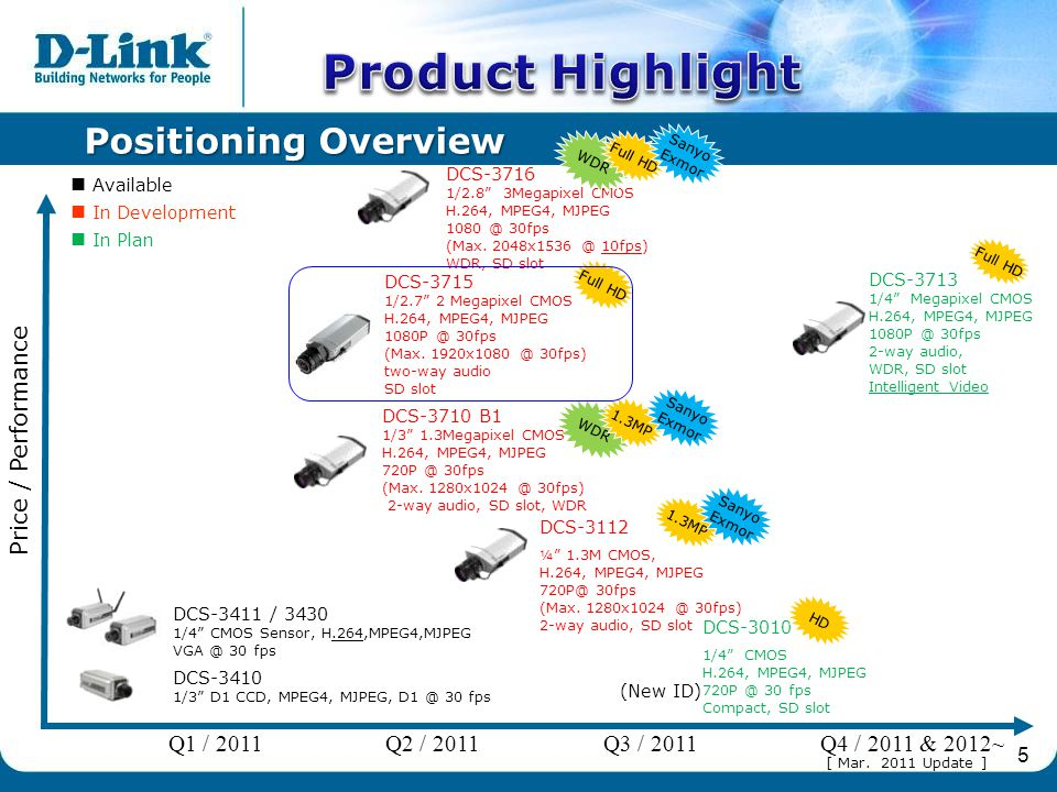 5 Positioning Overview Full HD 1.3MP WDR Full HD DCS-3410 1/3 D1 CCD, MPEG4, MJPEG, D1 @ 30 fps DCS-3411 / 3430 1/4 CMOS Sensor, H.264,MPEG4,MJPEG VGA @ 30 fps DCS-3715 1/2.7 2 Megapixel CMOS H.264, MPEG4, MJPEG 1080P @ 30fps (Max.