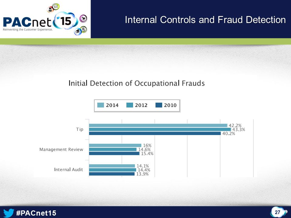 #PACnet15 27 Internal Controls and Fraud Detection