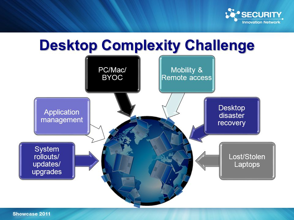 Desktop Complexity Challenge System rollouts/ updates/ upgrades Application management PC/Mac/ BYOC Mobility & Remote access Desktop disaster recovery Lost/Stolen Laptops