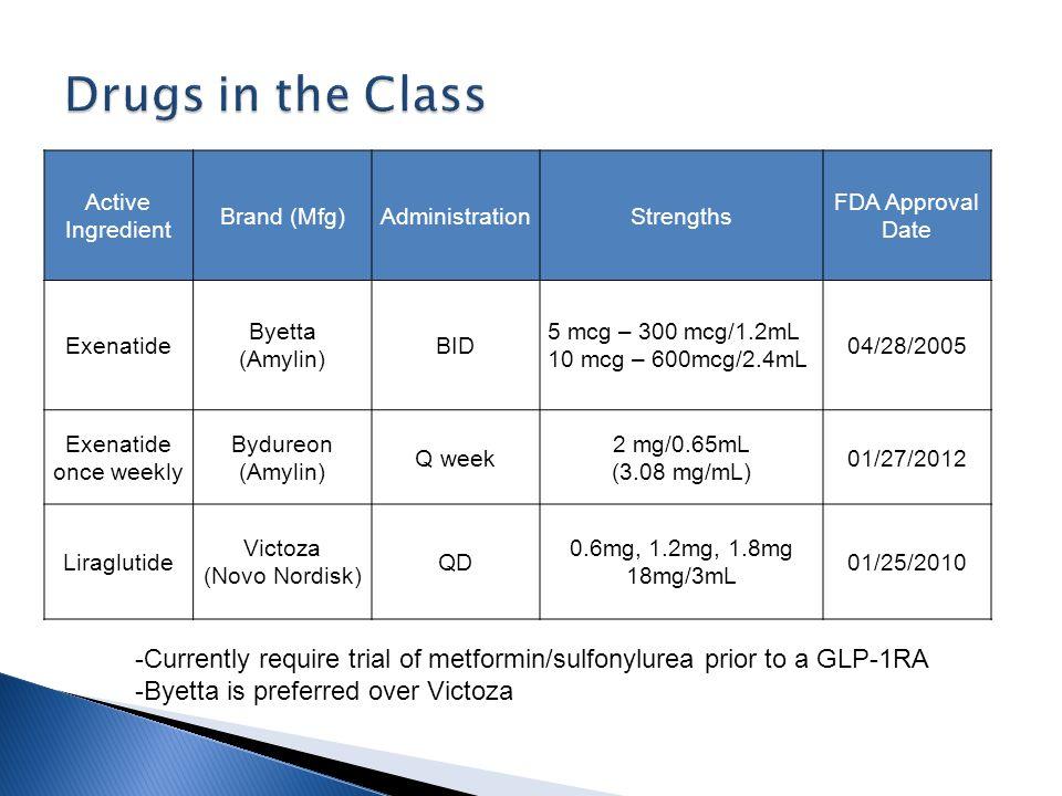 Active Ingredient Brand (Mfg)AdministrationStrengths FDA Approval Date Exenatide Byetta (Amylin) BID 5 mcg – 300 mcg/1.2mL 10 mcg – 600mcg/2.4mL 04/28