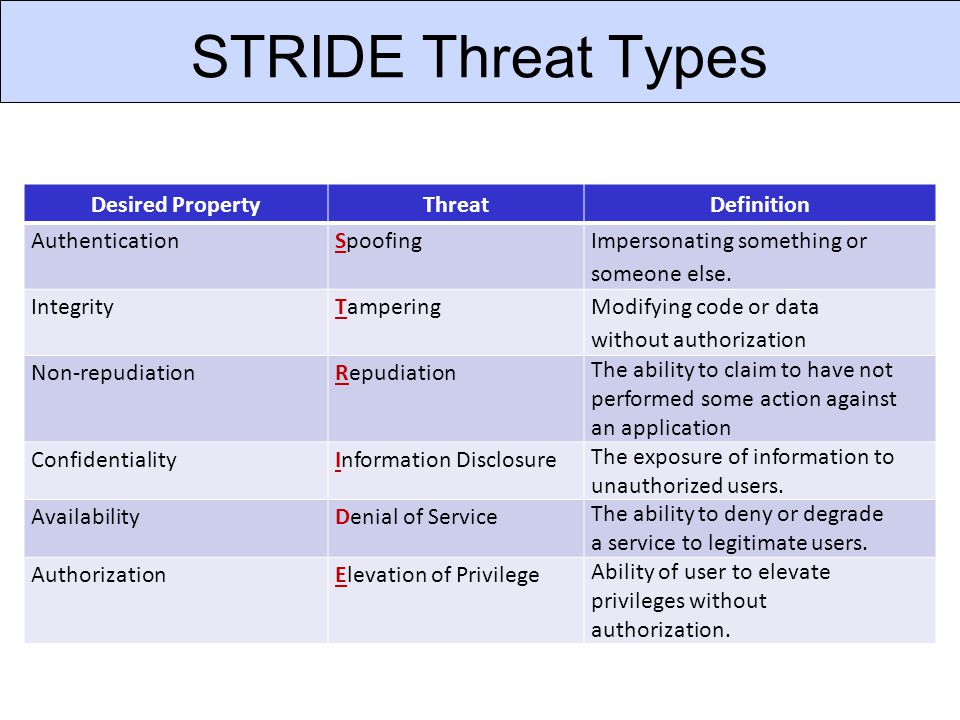 STRIDE Threat Types Desired PropertyThreatDefinition AuthenticationSpoofing Impersonating something or someone else. IntegrityTampering Modifying code