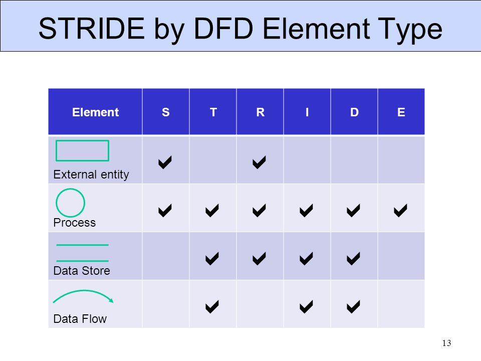 ElementSTRIDE External entity  Process  Data Store  Data Flow  STRIDE by DFD Element Type 13