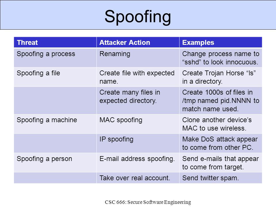 """Spoofing ThreatAttacker ActionExamples Spoofing a processRenamingChange process name to """"sshd"""" to look innocuous. Spoofing a fileCreate file with expe"""