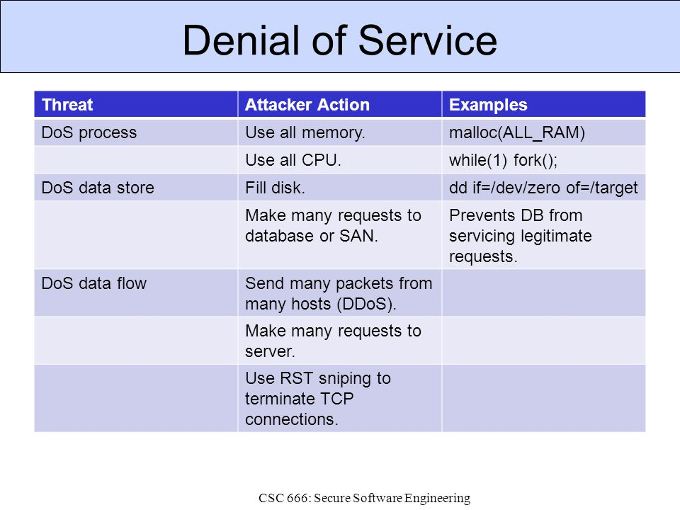 Denial of Service ThreatAttacker ActionExamples DoS processUse all memory.malloc(ALL_RAM) Use all CPU.while(1) fork(); DoS data storeFill disk.dd if=/