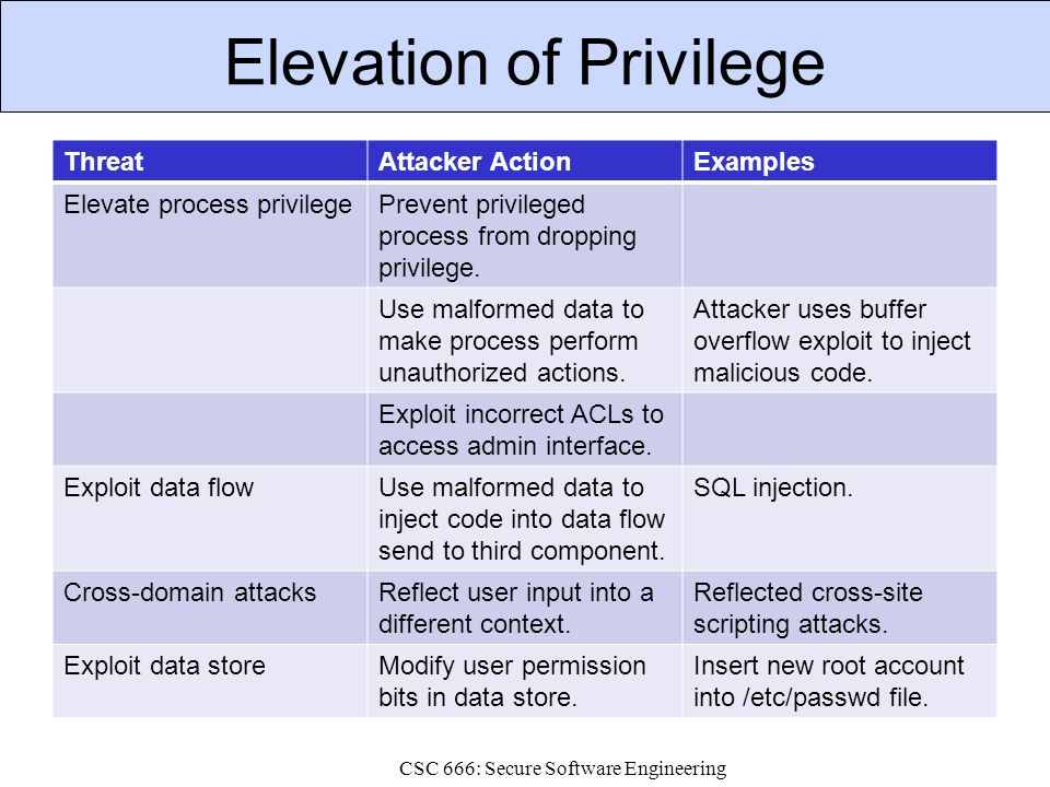 Elevation of Privilege ThreatAttacker ActionExamples Elevate process privilegePrevent privileged process from dropping privilege. Use malformed data t