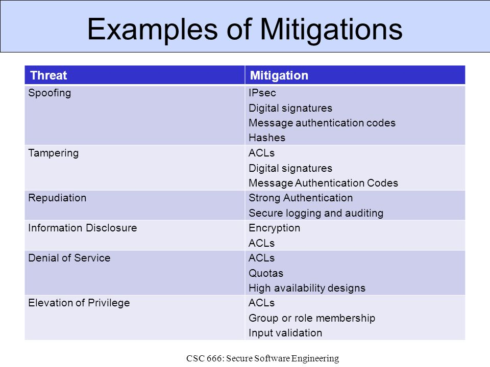 Examples of Mitigations ThreatMitigation Spoofing IPsec Digital signatures Message authentication codes Hashes Tampering ACLs Digital signatures Message Authentication Codes Repudiation Strong Authentication Secure logging and auditing Information Disclosure Encryption ACLs Denial of Service ACLs Quotas High availability designs Elevation of PrivilegeACLs Group or role membership Input validation CSC 666: Secure Software Engineering