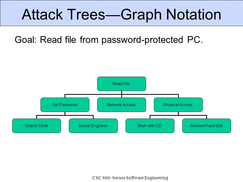 CSC 666: Secure Software Engineering Attack Trees—Graph Notation Goal: Read file from password-protected PC. Read File Get PasswordNetwork AccessPhysi