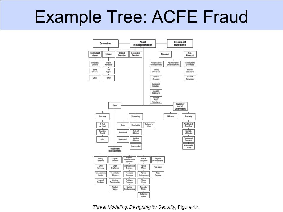 Example Tree: ACFE Fraud Threat Modeling: Designing for Security, Figure 4.4