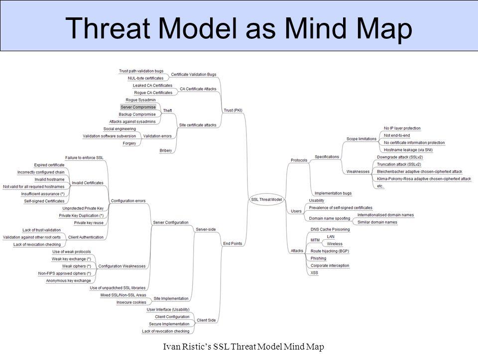 Threat Model as Mind Map Ivan Ristic's SSL Threat Model Mind Map