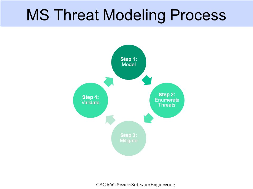 CSC 666: Secure Software Engineering MS Threat Modeling Process OWASP Step 1: Model Step 2: Enumerate Threats Step 3: Mitigate Step 4: Validate
