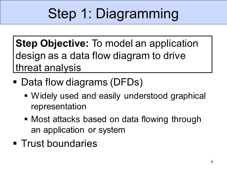 Step 1: Diagramming  Data flow diagrams (DFDs)  Widely used and easily understood graphical representation  Most attacks based on data flowing thro