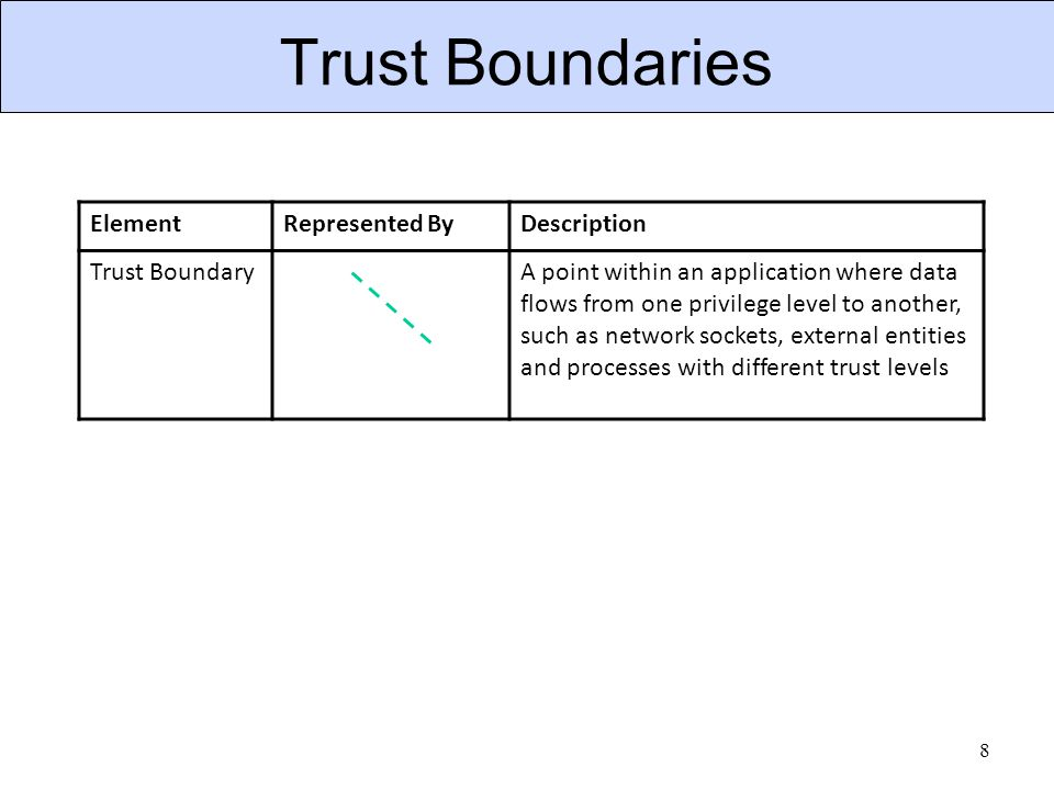 Trust Boundaries 8 ElementRepresented ByDescription Trust BoundaryA point within an application where data flows from one privilege level to another,