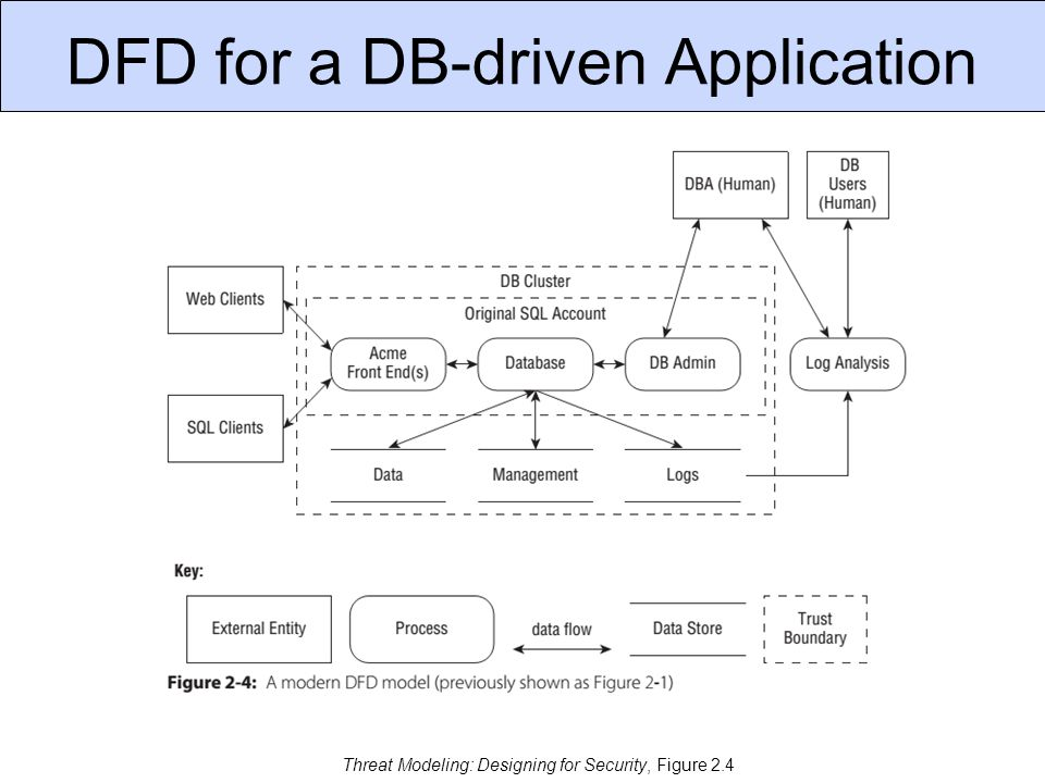 DFD for a DB-driven Application Threat Modeling: Designing for Security, Figure 2.4