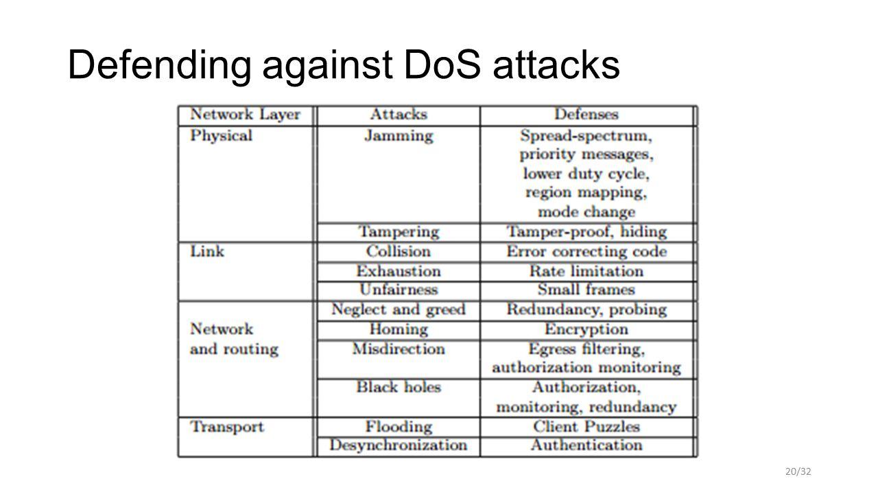 Defending against DoS attacks 20/32