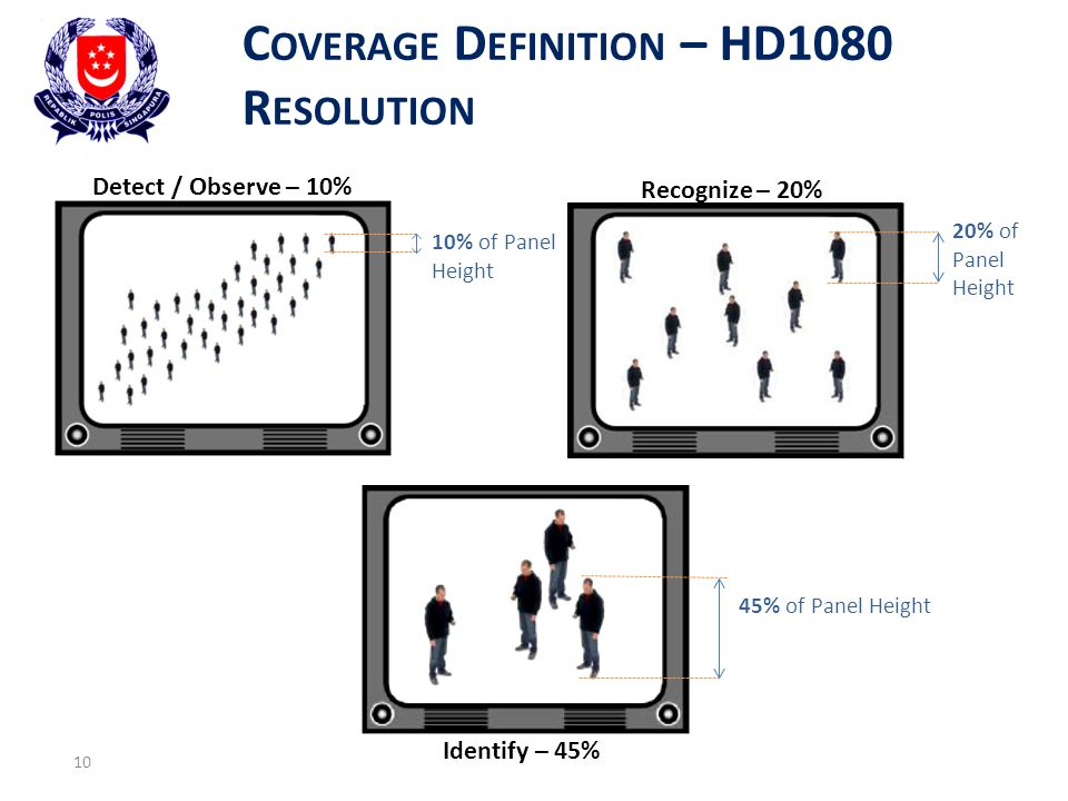 C OVERAGE D EFINITION – HD1080 R ESOLUTION 10 Detect / Observe – 10% Recognize – 20% 10% of Panel Height 20% of Panel Height Identify – 45% 45% of Pan