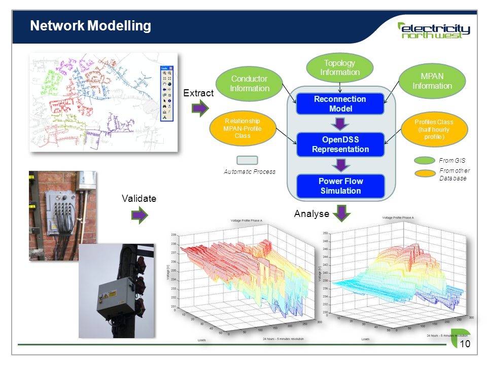 Network Modelling 10 Validate Extract Analyse