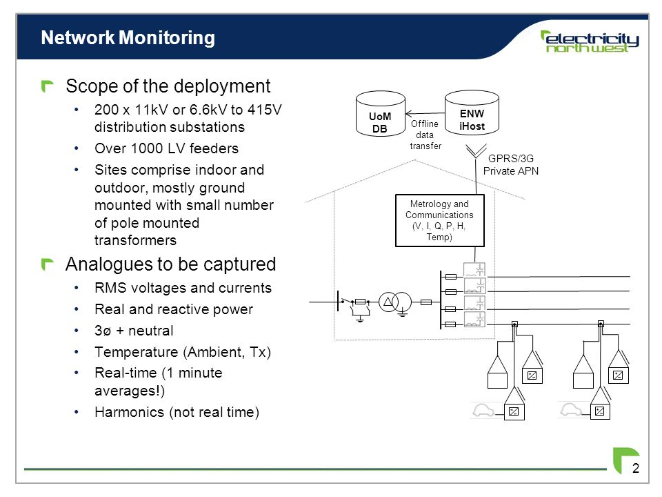 Network Monitoring 2 Scope of the deployment 200 x 11kV or 6.6kV to 415V distribution substations Over 1000 LV feeders Sites comprise indoor and outdoor, mostly ground mounted with small number of pole mounted transformers Analogues to be captured RMS voltages and currents Real and reactive power 3ø + neutral Temperature (Ambient, Tx) Real-time (1 minute averages!) Harmonics (not real time) Metrology and Communications (V, I, Q, P, H, Temp) GPRS/3G Private APN ENW iHost UoM DB Offline data transfer